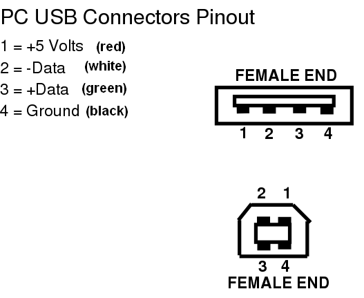 usb 3 connector wiring diagram with Usb on Lorex 206pin 20din 20to 20rca together with HDMI additionally 20 Pin Connector Diagram additionally Usb further Meter Male Scart To Scart Male Cable High Quality Gold Plated P 290.